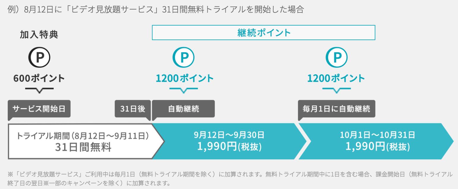 U-NEXTのポイント配布スケジュールの表